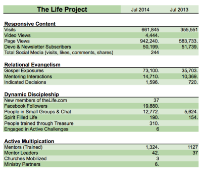 The Life Project Stats